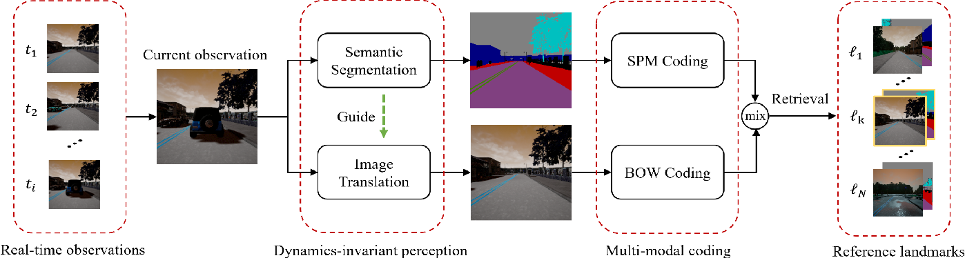 Figure 1 for Multi-modal Visual Place Recognition in Dynamics-Invariant Perception Space