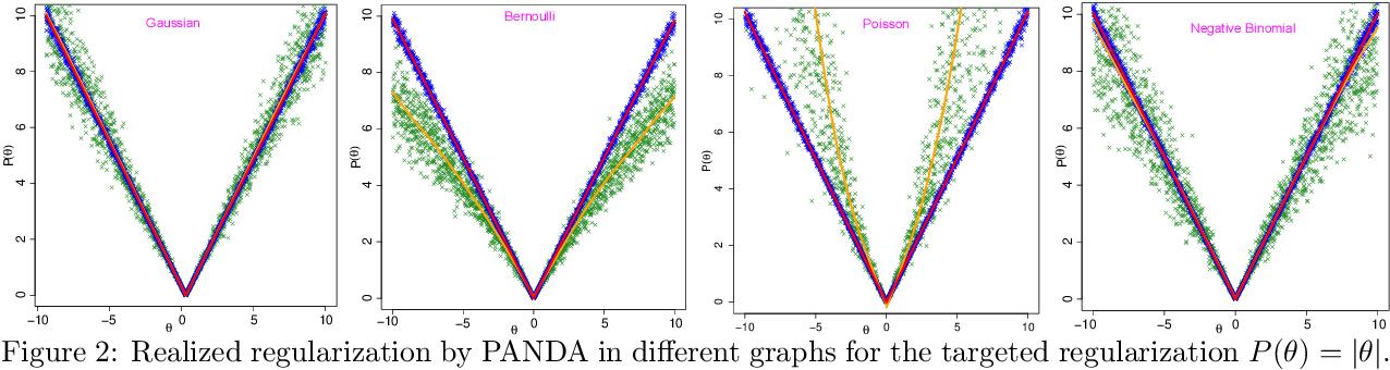 Figure 3 for Panda: AdaPtive Noisy Data Augmentation for Regularization of Undirected Graphical Models