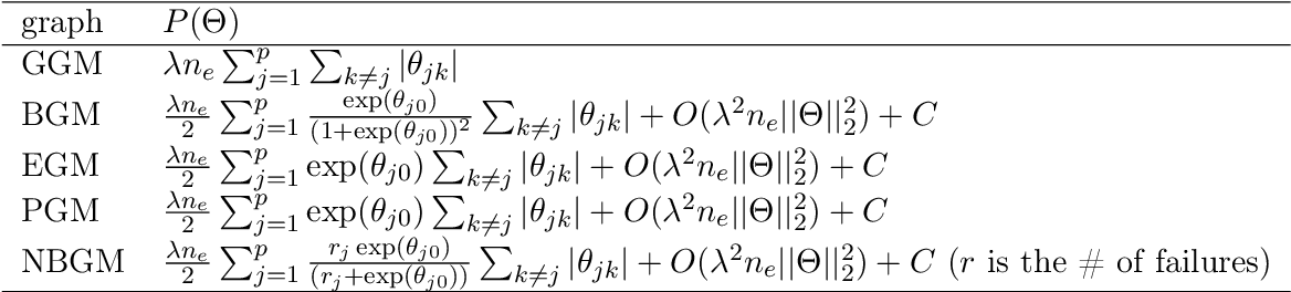 Figure 2 for Panda: AdaPtive Noisy Data Augmentation for Regularization of Undirected Graphical Models