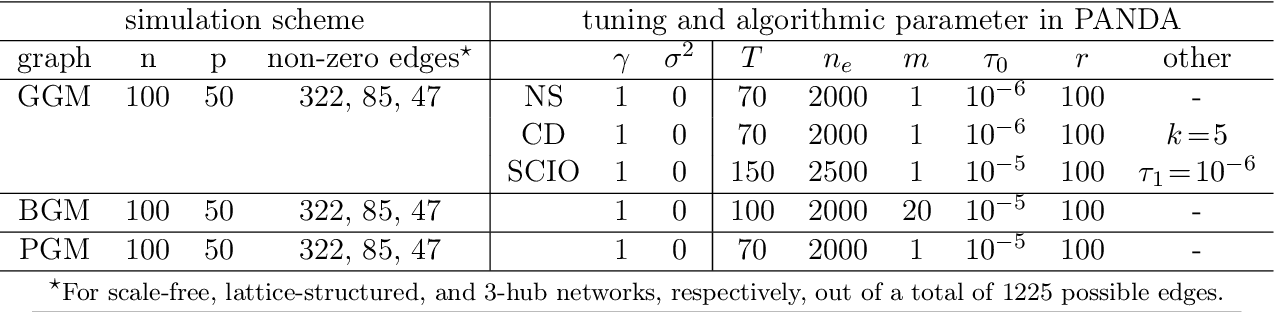 Figure 4 for Panda: AdaPtive Noisy Data Augmentation for Regularization of Undirected Graphical Models