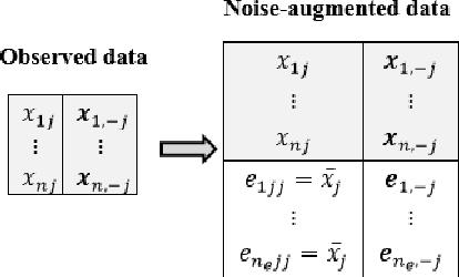 Figure 1 for Panda: AdaPtive Noisy Data Augmentation for Regularization of Undirected Graphical Models