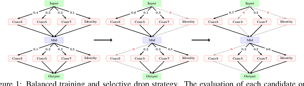 Figure 1 for BETANAS: BalancEd TrAining and selective drop for Neural Architecture Search