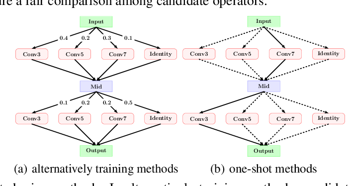 Figure 3 for BETANAS: BalancEd TrAining and selective drop for Neural Architecture Search