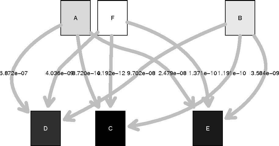 Figure 5 from paircompviz : An R Package for Visualization