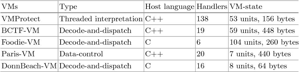 Nightingale: Translating Embedded VM Code in x86 Binary Executables