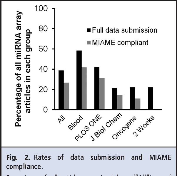PDF] Data submission and quality in microarray-based