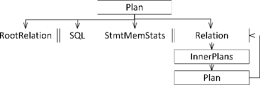 Converting Traces of In-Memory Database Systems to OPEN XTRACE on