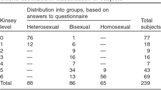 Andrea camperio-ciani homosexuality statistics