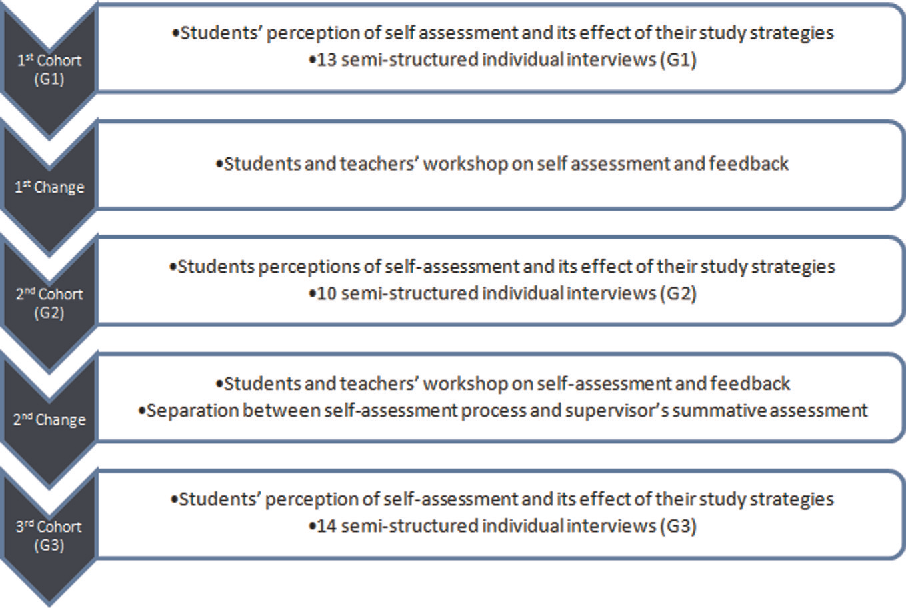 PDF] Self-assessment and students' study strategies in a