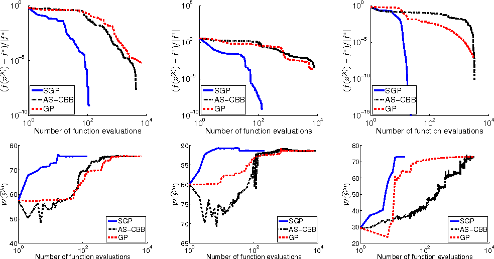 Figure 1 for A scaled gradient projection method for Bayesian learning in dynamical systems
