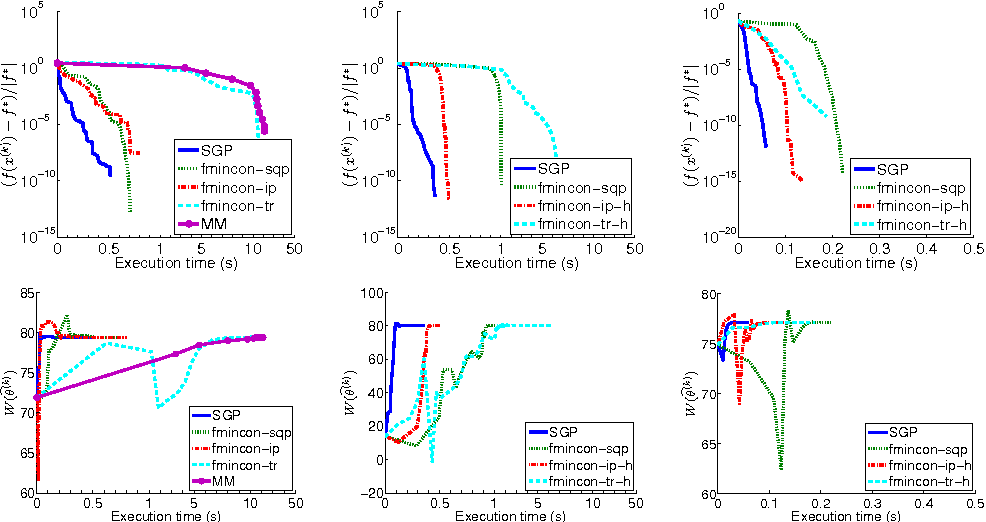 Figure 4 for A scaled gradient projection method for Bayesian learning in dynamical systems