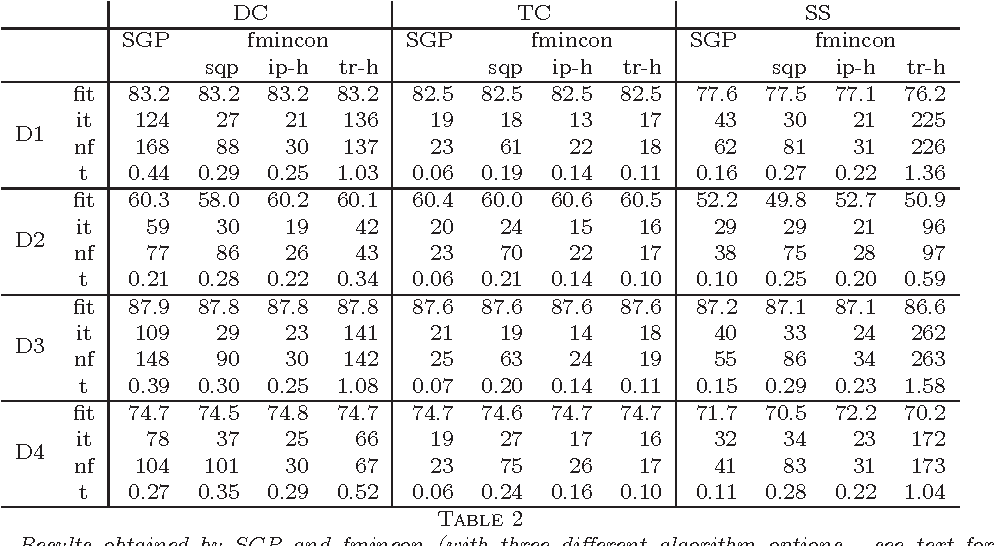 Figure 3 for A scaled gradient projection method for Bayesian learning in dynamical systems