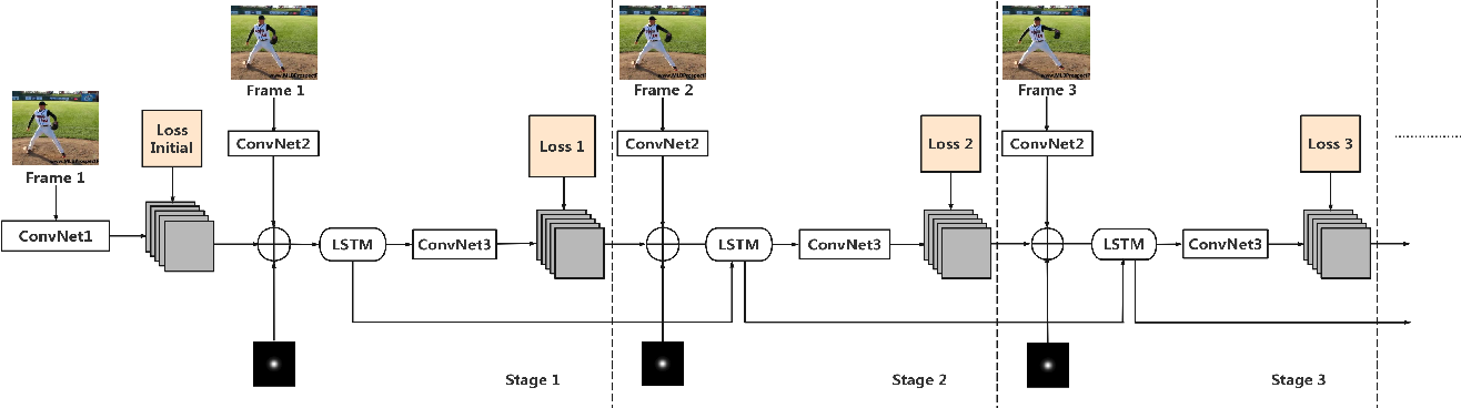 Figure 3 for LSTM Pose Machines