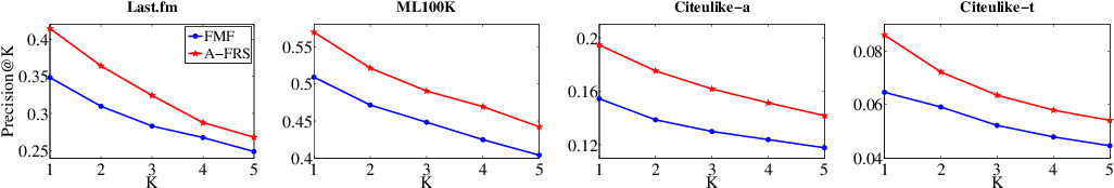 Figure 4 for Robust Federated Recommendation System