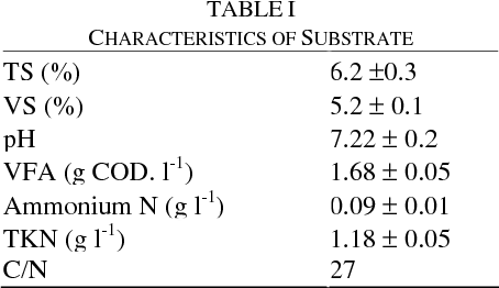 TABLE I CHARACTERISTICS OF SUBSTRATE