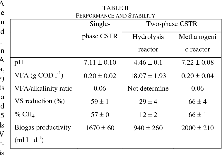TABLE II PERFORMANCE AND STABILITY