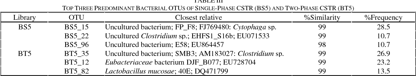 TABLE III TOP THREE PREDOMINANT BACTERIAL OTUS OF SINGLE-PHASE CSTR (BS5) AND TWO-PHASE CSTR (BT5)