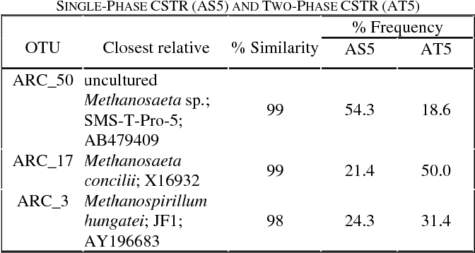 TABLE IV PHYLOGENY AND FREQUENCY OF THE 16S RDNA ARCHAEAL CLONES OF SINGLE-PHASE CSTR (AS5) AND TWO-PHASE CSTR (AT5)