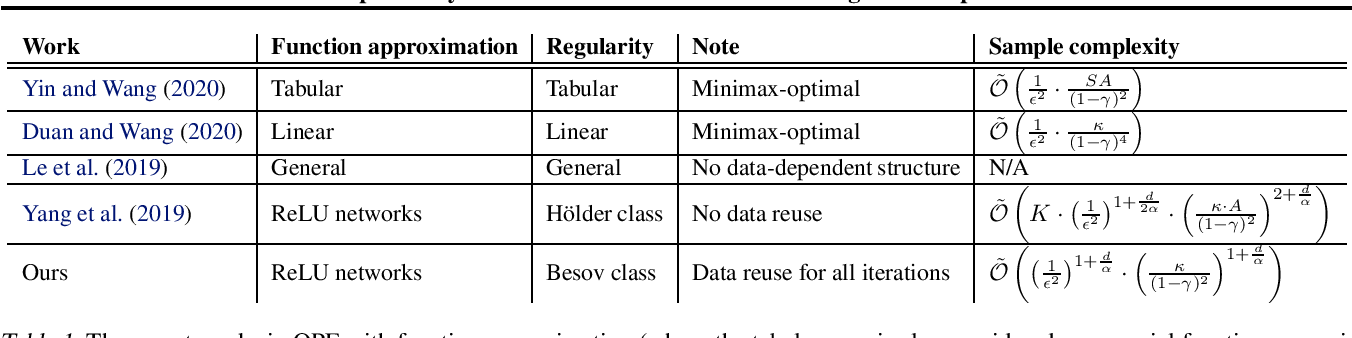 Figure 1 for On Finite-Sample Analysis of Offline Reinforcement Learning with Deep ReLU Networks