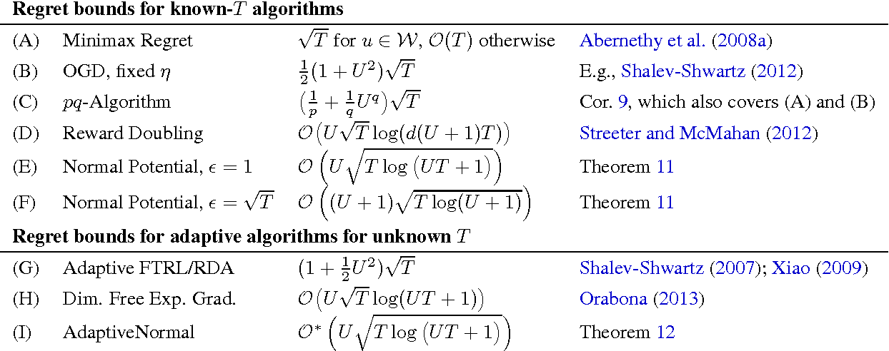 Figure 1 for Unconstrained Online Linear Learning in Hilbert Spaces: Minimax Algorithms and Normal Approximations