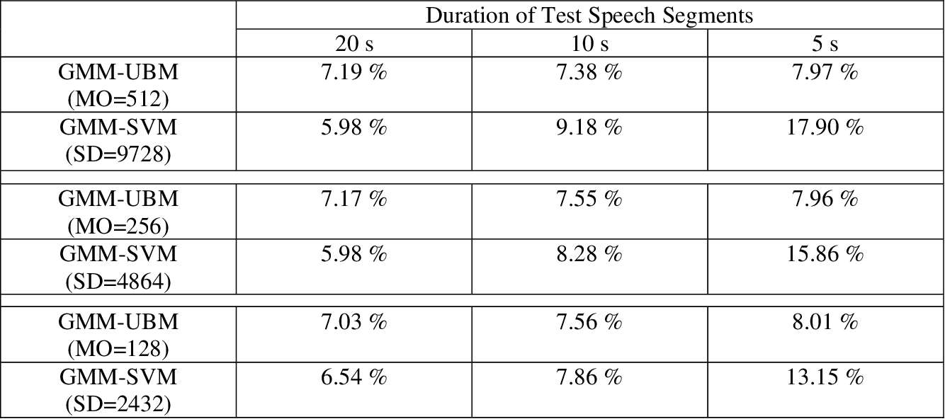 Figure 2 for Utterance partitioning for speaker recognition: an experimental review and analysis with new findings under GMM-SVM framework
