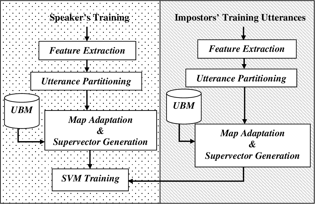 Figure 1 for Utterance partitioning for speaker recognition: an experimental review and analysis with new findings under GMM-SVM framework