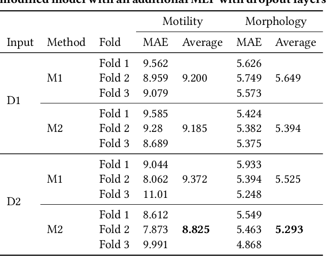 Figure 2 for Stacked dense optical flows and dropout layers to predict sperm motility and morphology