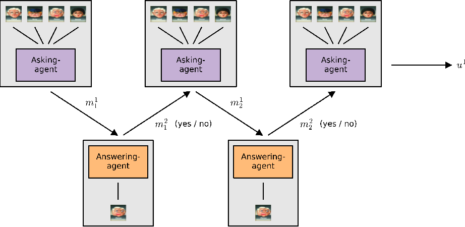 Figure 1 for Learning to Play Guess Who? and Inventing a Grounded Language as a Consequence