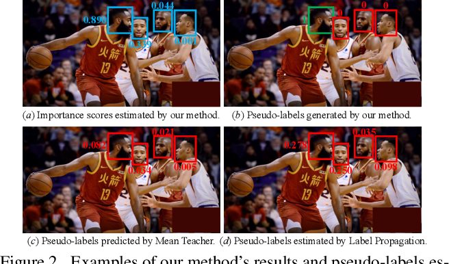Figure 3 for Learning to Detect Important People in Unlabelled Images for Semi-supervised Important People Detection