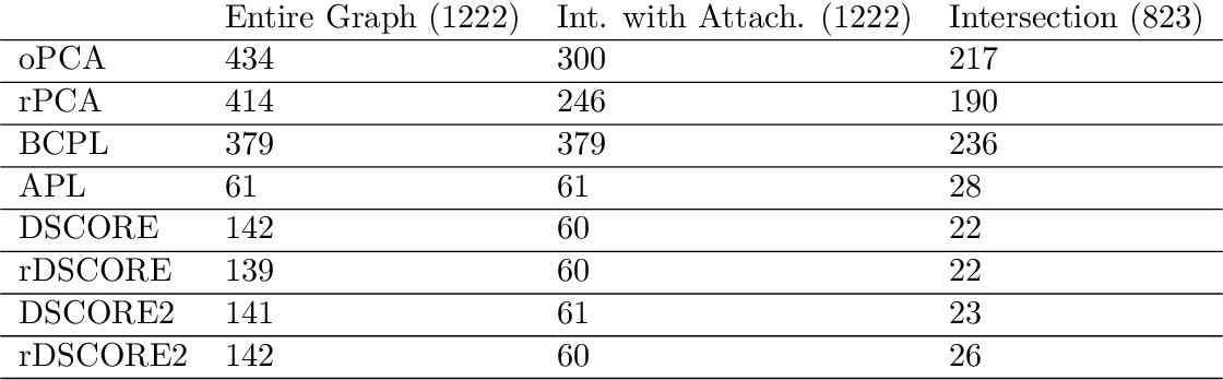 Figure 1 for Spectral Algorithms for Community Detection in Directed Networks