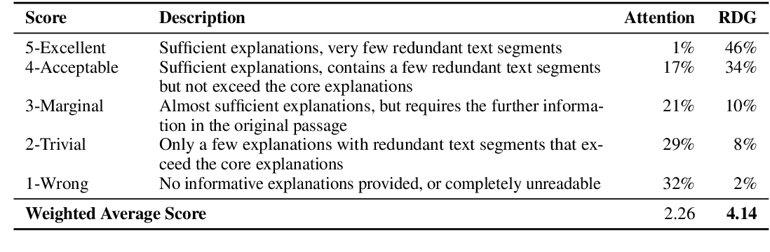 Figure 4 for Unsupervised Explanation Generation for Machine Reading Comprehension