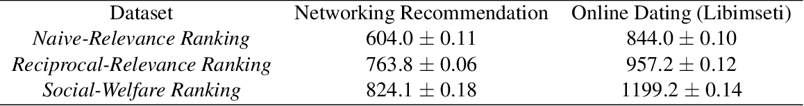 Figure 2 for Optimizing Rankings for Recommendation in Matching Markets
