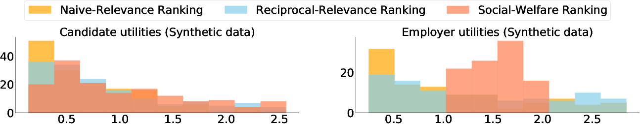 Figure 4 for Optimizing Rankings for Recommendation in Matching Markets