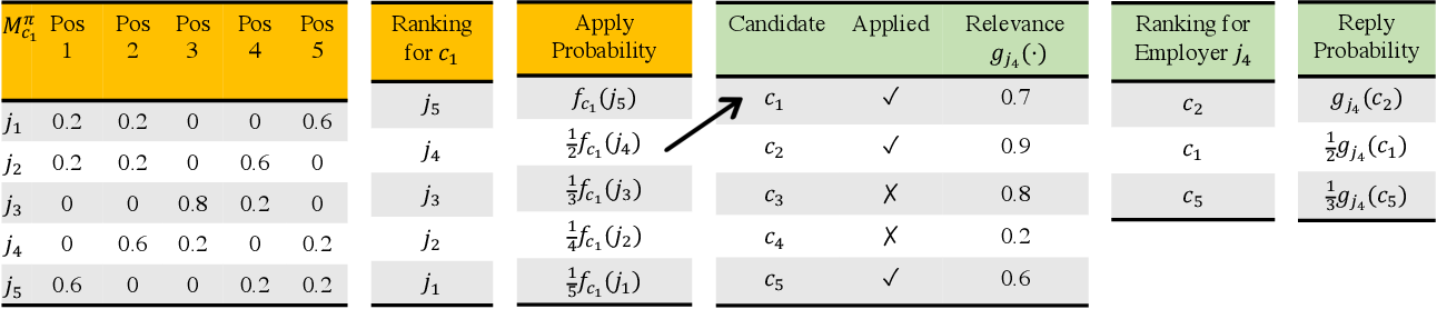 Figure 1 for Optimizing Rankings for Recommendation in Matching Markets
