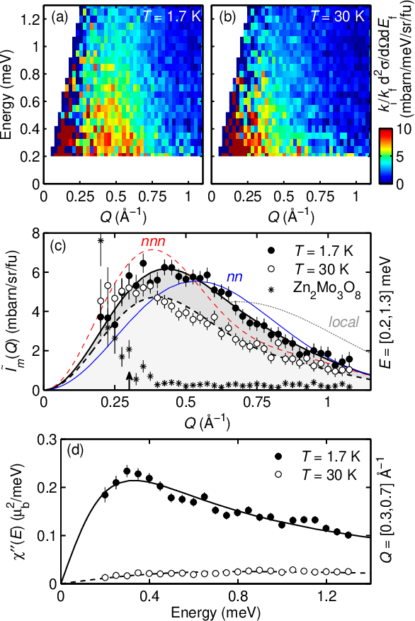Figure 3 from Molecular quantum magnetism in LiZn2Mo3O8  - Semantic