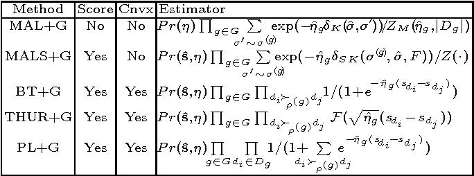 Figure 2 for Methods for Ordinal Peer Grading