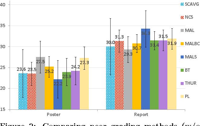Figure 3 for Methods for Ordinal Peer Grading
