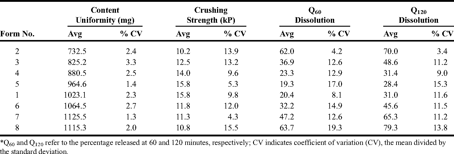 Table 2. Content Uniformity in Milligrams per Tablet, Breaking Strength or Tablet Crushing Strength Data in kP, and Dissolution Data in Percentage Release*