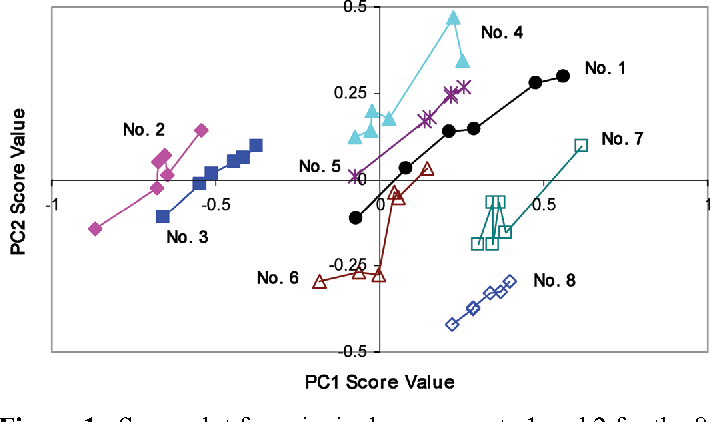 Figure 1. Score plot for principal components 1 and 2 for the 8 formulations studied.