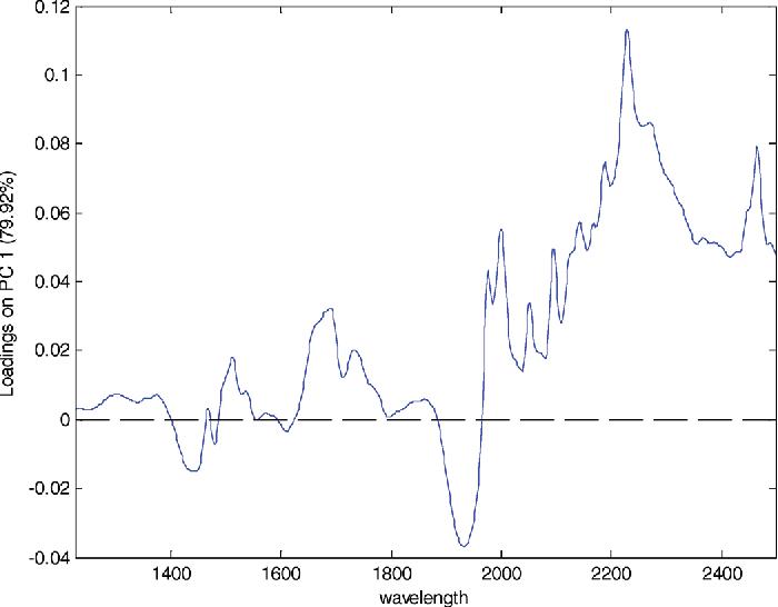 Figure 2. Plot of loadings vs wavelength for PCA analysis.