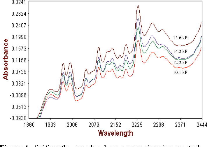 Figure 4. Sulfamethazine absorbance scans showing spectral shift with tablet crushing strength for tablets with crushing strengths ranging from 10.1 kP to 15.6 kP.