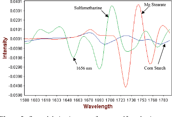 Figure 5. Second derivative scans for neat sulfamethazine, corn starch, and magnesium stearate powders as received from supplier.