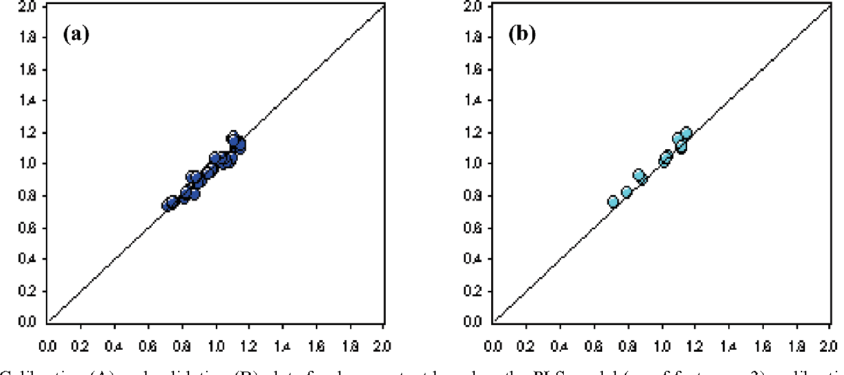 Figure 6. Calibration (A) and validation (B) plots for drug content based on the PLS model (no of factors5 3): calibration set, r2 5 0.9496 and SEC 5 0.0316; validation set, r2 5 0.9662 and SE 5 0.0354; predictive residual sum of squares (PRESS) 5 0.0516.