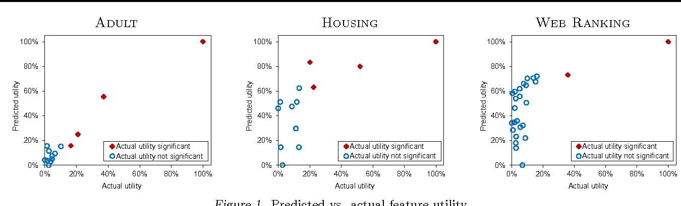 Figure 2 for Fast Prediction of New Feature Utility
