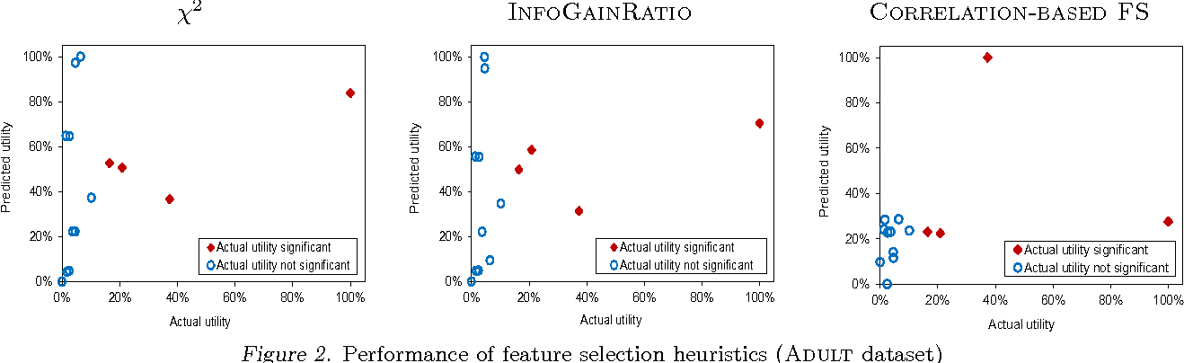 Figure 3 for Fast Prediction of New Feature Utility