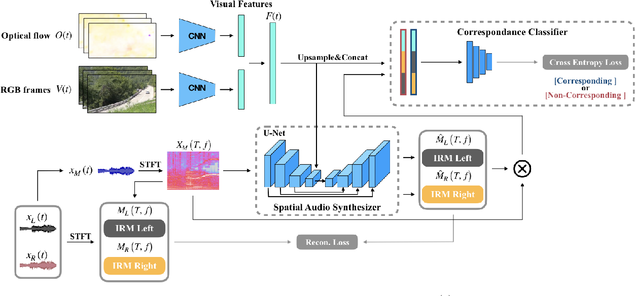 Figure 1 for Self-supervised Audio Spatialization with Correspondence Classifier