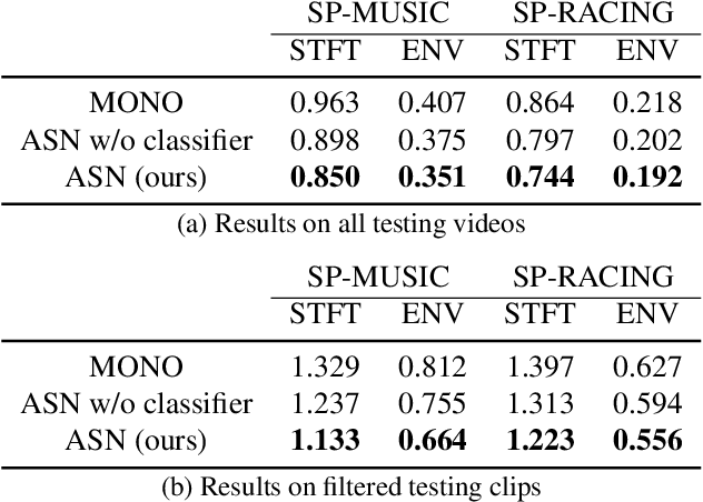 Figure 4 for Self-supervised Audio Spatialization with Correspondence Classifier