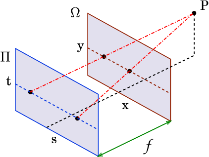 Figure 1 for High-dimensional Dense Residual Convolutional Neural Network for Light Field Reconstruction