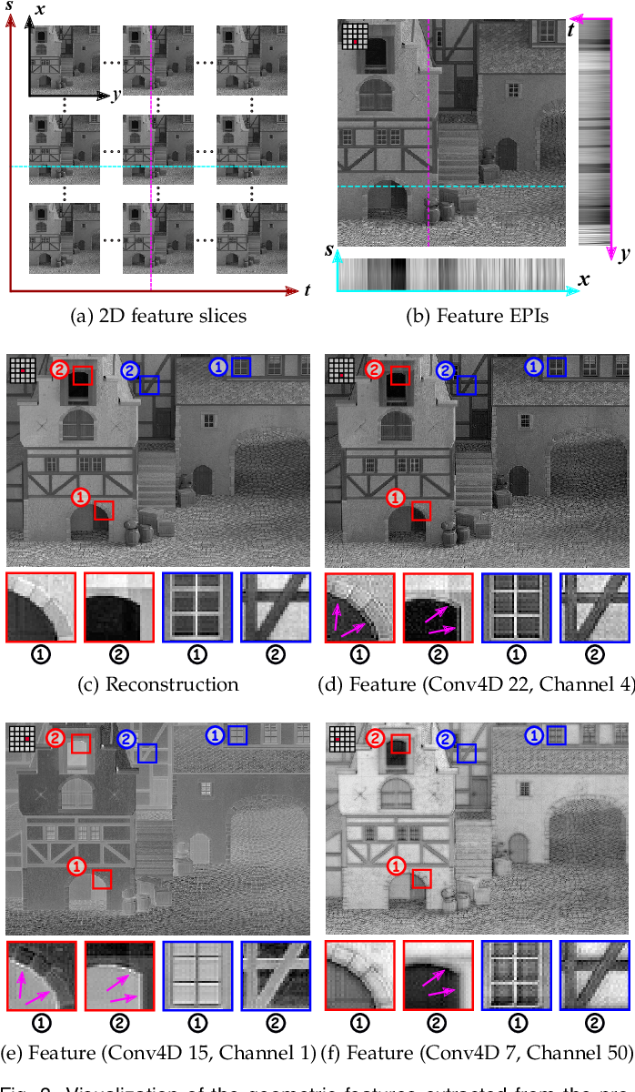 Figure 4 for High-dimensional Dense Residual Convolutional Neural Network for Light Field Reconstruction