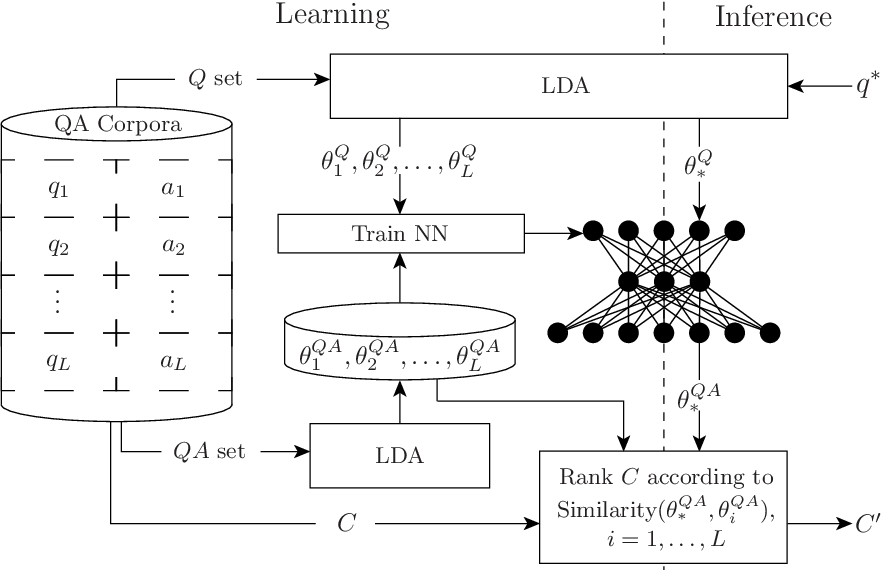 Figure 1 for Retrieving and Ranking Similar Questions from Question-Answer Archives Using Topic Modelling and Topic Distribution Regression